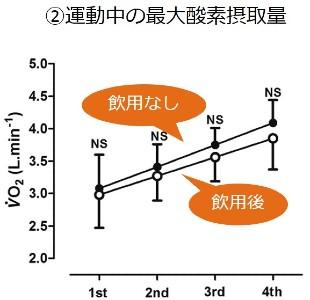 ②運動中の最大酸素摂取量